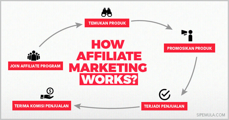 Bisnis Rumahan (Work From Home)